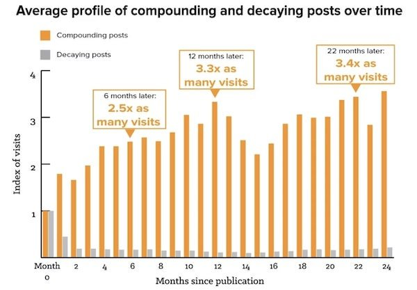 Compounding vs Decaying Posts over Time