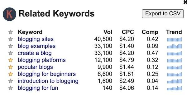 Keywords for WordPress Examples
