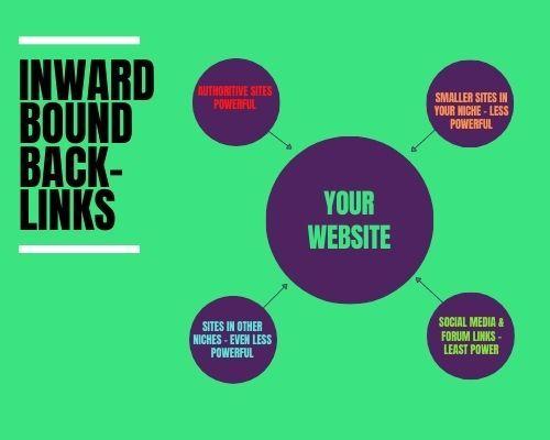 Inward bound back-links - How Do I Get Website Traffic Quickly? - 6 Key Methods