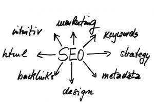 Keywords are a driver of SEO