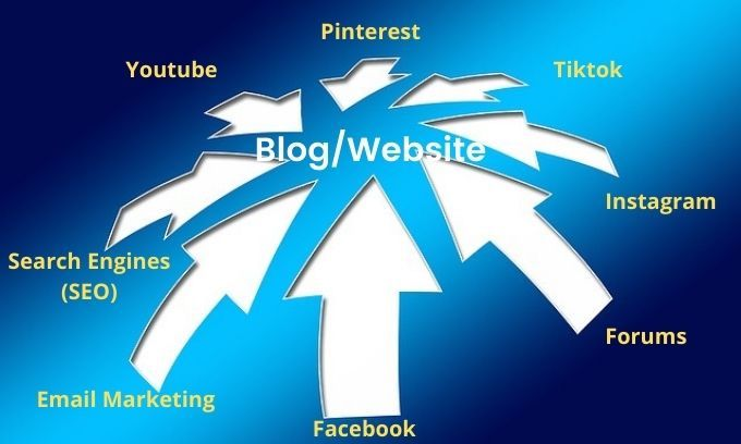 Arrows pointing to website - is blogging dead